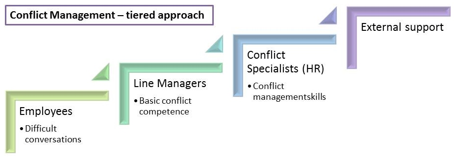 Conflict Management - tiered approach